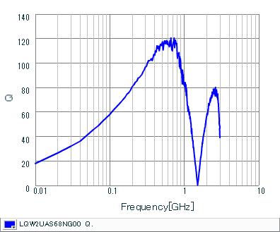 Q-Frequency Characteristics   LQW2UAS68NG00(LQW2UAS68NG00B,LQW2UAS68NG00L)
