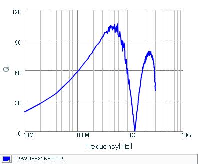 Q-Frequency Characteristics | LQW2UAS82NF00(LQW2UAS82NF00B,LQW2UAS82NF00L)