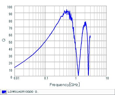 Q-Frequency Characteristics | LQW2UASR10G00(LQW2UASR10G00B,LQW2UASR10G00L)