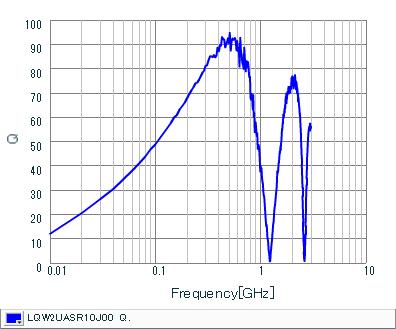 Q-Frequency Characteristics   LQW2UASR10J00(LQW2UASR10J00B,LQW2UASR10J00L)