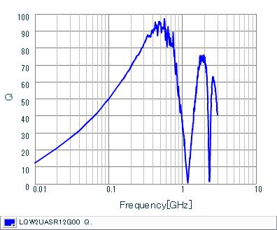 Q-Frequency Characteristics | LQW2UASR12G00(LQW2UASR12G00B,LQW2UASR12G00L)