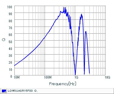 Q-Frequency Characteristics | LQW2UASR15F00(LQW2UASR15F00B,LQW2UASR15F00L)
