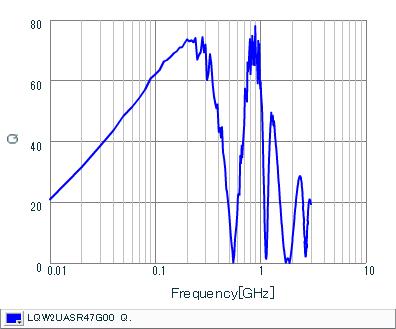 Q-Frequency Characteristics | LQW2UASR47G00(LQW2UASR47G00B,LQW2UASR47G00L)