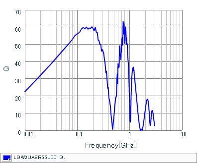 Q-Frequency Characteristics   LQW2UASR56J00(LQW2UASR56J00B,LQW2UASR56J00L)