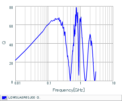 Q-Frequency Characteristics | LQW2UASR62J00(LQW2UASR62J00B,LQW2UASR62J00L)